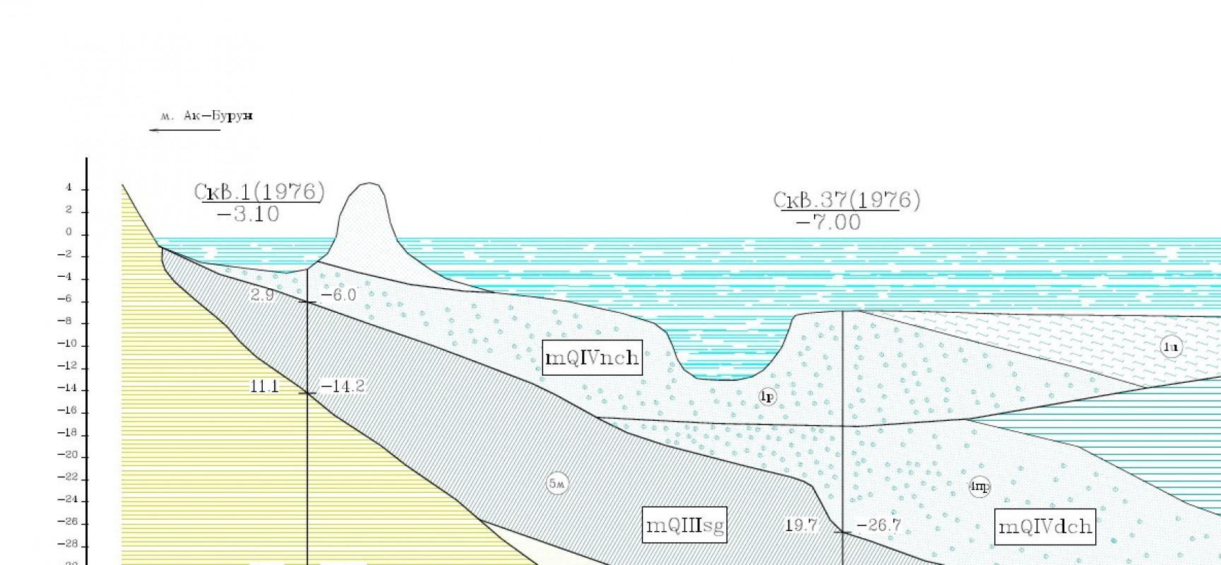 Тузлинский створ. Оценочные нормативные показатели свойств грунтов