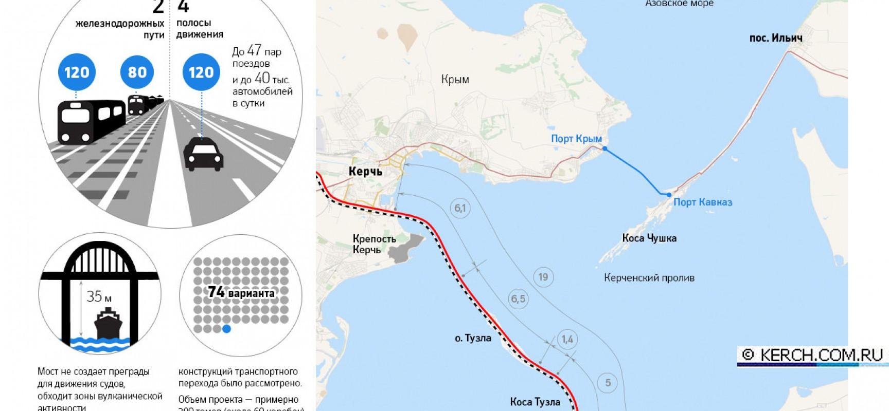 Проект Керченского моста готов и направлен в «Главгосэкспертизу»